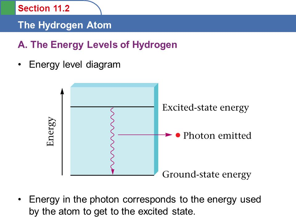 Section 11.2 The Hydrogen Atom A. The Energy Levels of Hydrogen Energy level diagram Energy in the photon corresponds to the energy used by the atom t
