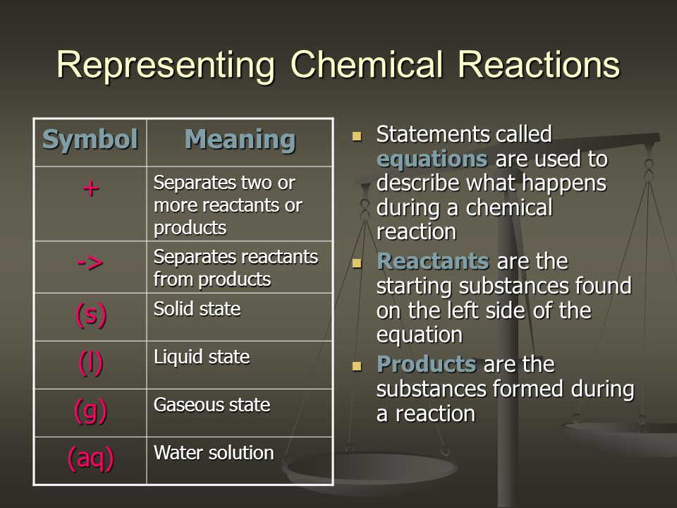 Representing Chemical Reactions Statements called equations are used to describe what happens during a chemical reaction Reactants are the starting su