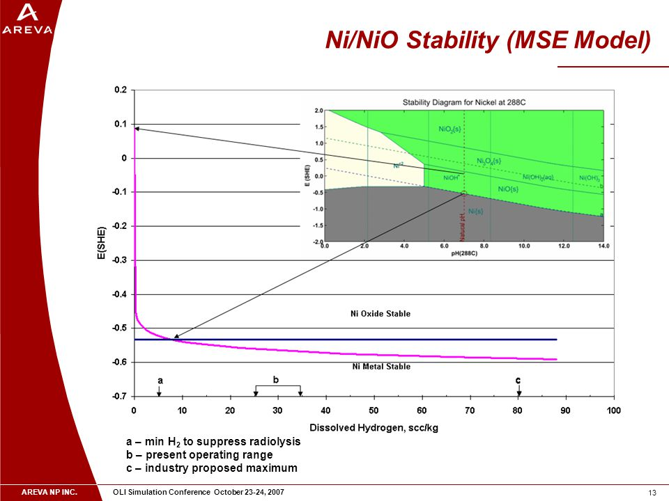 AREVA NP INC. OLI Simulation Conference October 23-24, 2007 13 Ni/NiO Stability (MSE Model) a – min H 2 to suppress radiolysis b – present operating r