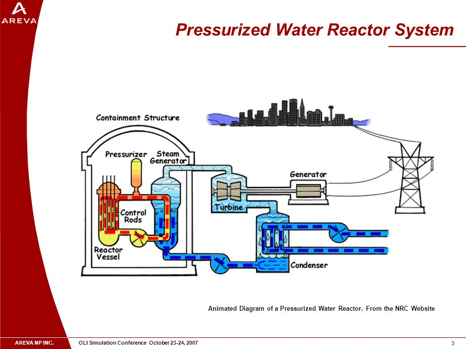 AREVA NP INC. OLI Simulation Conference October 23-24, 2007 3 Pressurized Water Reactor System Animated Diagram of a Pressurized Water Reactor. From t