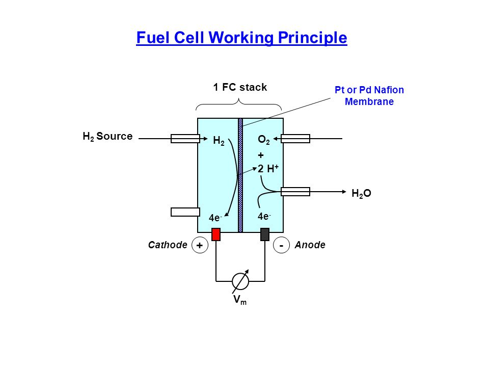 H2H2 4e - 2 H + O2O2 H2OH2O + 4e - 1 FC stack H 2 Source VmVm + Cathode - Anode Pt or Pd Nafion Membrane Fuel Cell Working Principle