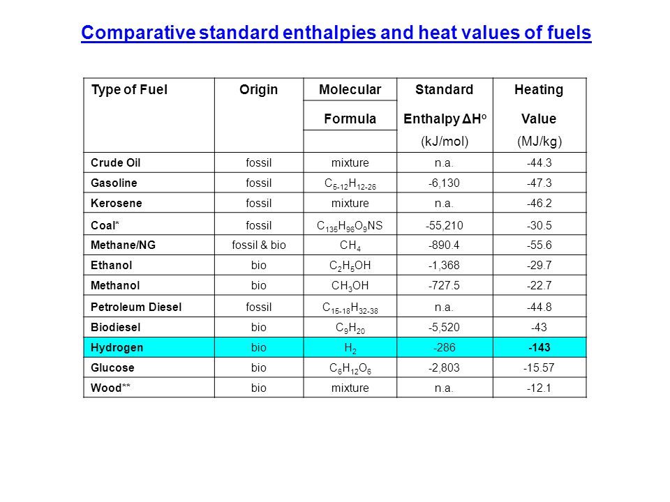 Type of FuelOriginMolecularStandardHeating FormulaEnthalpy ΔH o Value (kJ/mol)(MJ/kg) Crude Oilfossilmixturen.a.-44.3 GasolinefossilC 5-12 H 12-26 -6,130-47.3 Kerosenefossilmixturen.a.-46.2 Coal*fossilC 135 H 96 O 9 NS-55,210-30.5 Methane/NGfossil & bioCH 4 -890.4-55.6 EthanolbioC 2 H 5 OH-1,368-29.7 MethanolbioCH 3 OH-727.5-22.7 Petroleum DieselfossilC 15-18 H 32-38 n.a.-44.8 BiodieselbioC 9 H 20 -5,520-43 HydrogenbioH2H2 -286-143 GlucosebioC 6 H 12 O 6 -2,803-15.57 Wood**biomixturen.a.-12.1 Comparative standard enthalpies and heat values of fuels