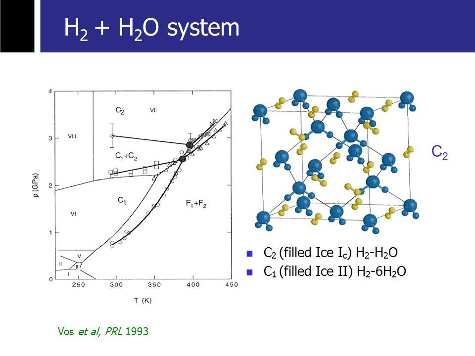 C 2 (filled Ice I c ) H 2 -H 2 O C 1 (filled Ice II) H 2 -6H 2 O C2C2 Vos et al, PRL 1993 H 2 + H 2 O system