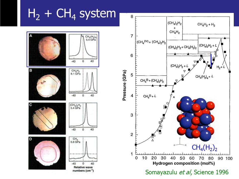 Somayazulu et al, Science 1996 H 2 + CH 4 system CH 4 (H 2 ) 2