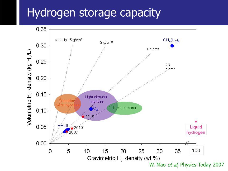W. Mao et al, Physics Today 2007 Hydrogen storage capacity