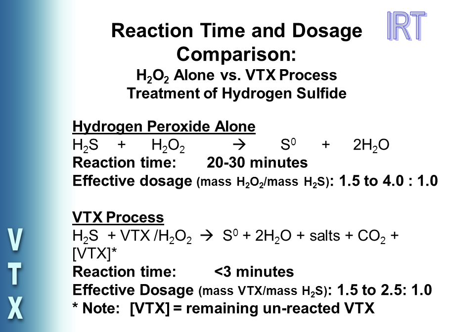 Reaction Time and Dosage Comparison: H 2 O 2 Alone vs.
