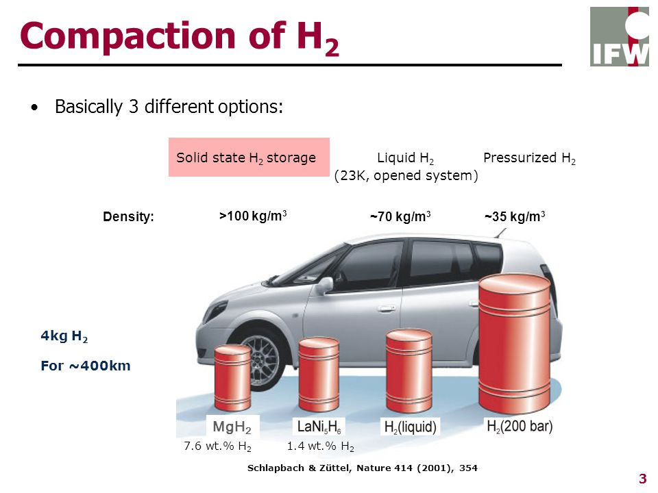 Compaction of H 2 Basically 3 different options: 7.6 wt.% H 2 1.4 wt.% H 2 MgH 2 ~35 kg/m 3 Liquid H 2 (23K, opened system) ~70 kg/m 3 >100 kg/m 3 Solid state H 2 storage Density: Pressurized H 2 Schlapbach & Züttel, Nature 414 (2001), 354 4kg H 2 For ~400km 3