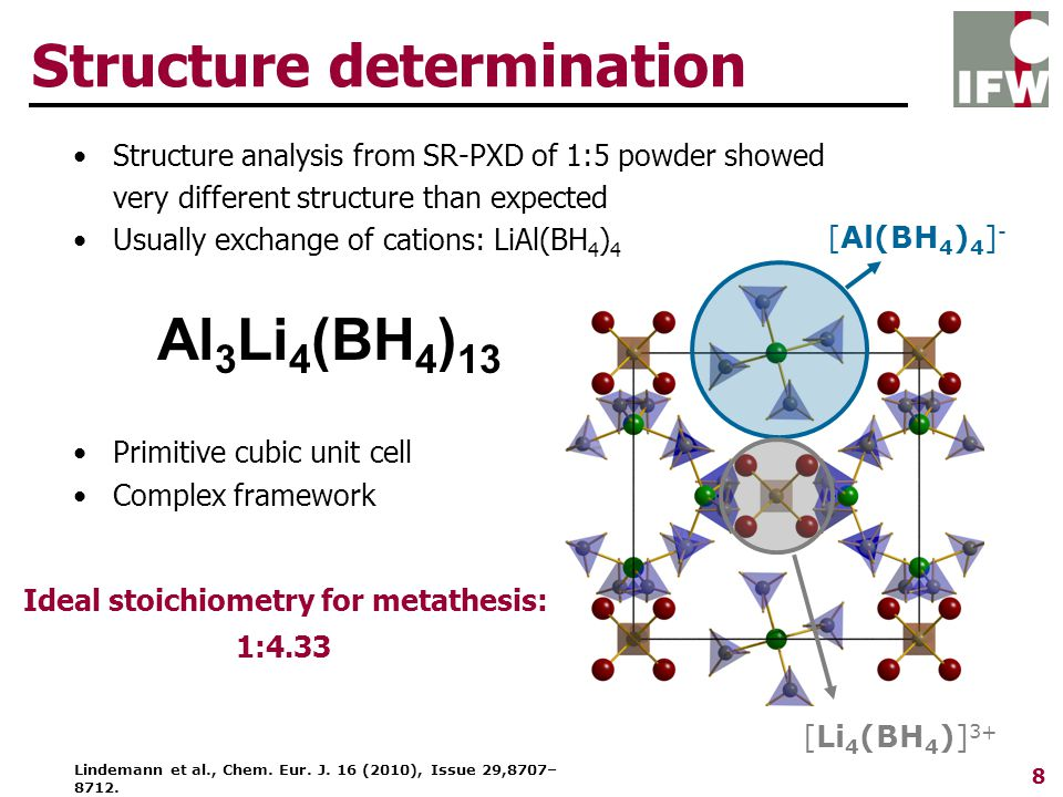 8 Structure determination Structure analysis from SR-PXD of 1:5 powder showed very different structure than expected Usually exchange of cations: LiAl(BH 4 ) 4 Primitive cubic unit cell Complex framework Al 3 Li 4 (BH 4 ) 13 Ideal stoichiometry for metathesis: 1:4.33 [Al(BH 4 ) 4 ] - [Li 4 (BH 4 )] 3+ Lindemann et al., Chem.