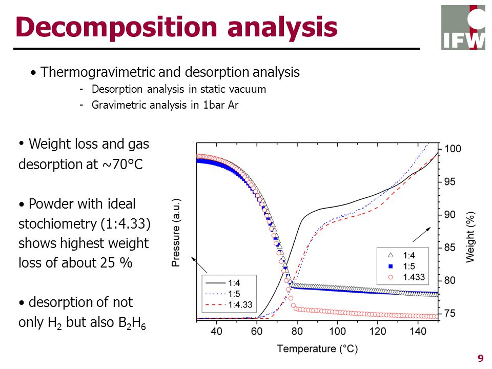 Thermogravimetric and desorption analysis -Desorption analysis in static vacuum -Gravimetric analysis in 1bar Ar Decomposition analysis 9 Weight loss and gas desorption at ~70°C Powder with ideal stochiometry (1:4.33) shows highest weight loss of about 25 % desorption of not only H 2 but also B 2 H 6