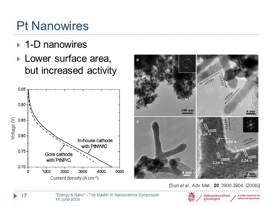 Pt Nanowires  1-D nanowires  Lower surface area, but increased activity [Sun et al., Adv.