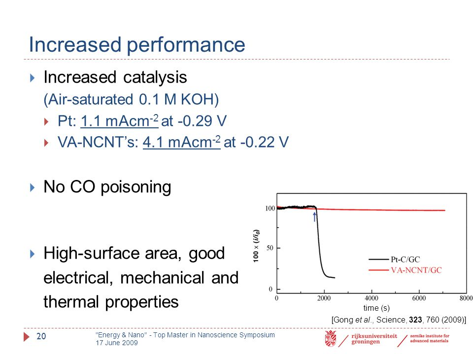 Increased performance  Increased catalysis (Air-saturated 0.1 M KOH)  Pt: 1.1 mAcm -2 at -0.29 V  VA-NCNT's: 4.1 mAcm -2 at -0.22 V  No CO poisoni