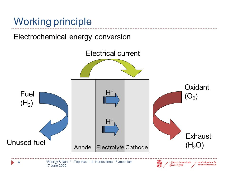 Working principle AnodeElectrolyteCathode Fuel (H 2 ) Unused fuel Oxidant (O 2 ) Exhaust (H 2 O) H+H+ H+H+ Electrical current