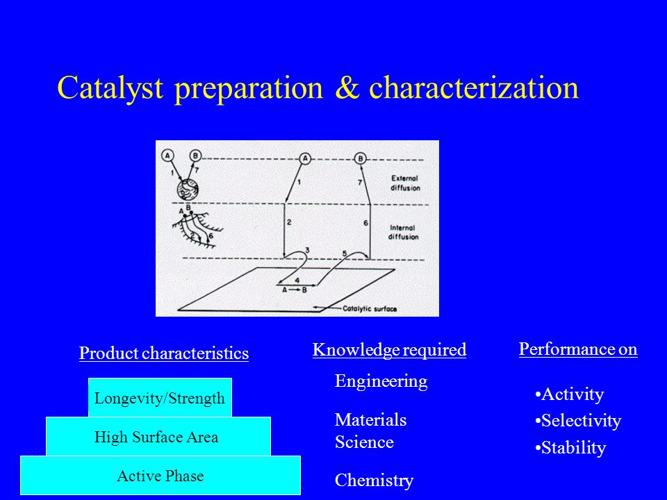 Catalyst preparation & characterization Active Phase High Surface Area Longevity/Strength Chemistry Materials Science Engineering Product characterist