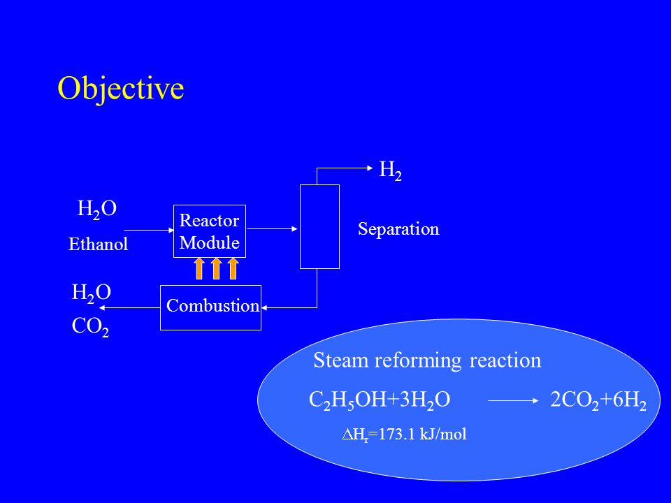 Objective Steam reforming reaction C 2 H 5 OH+3H 2 O2CO 2 +6H 2  H r =173.1 kJ/mol Reactor Module Ethanol H2H2 H2OH2O CO 2 Combustion H2OH2O Separati