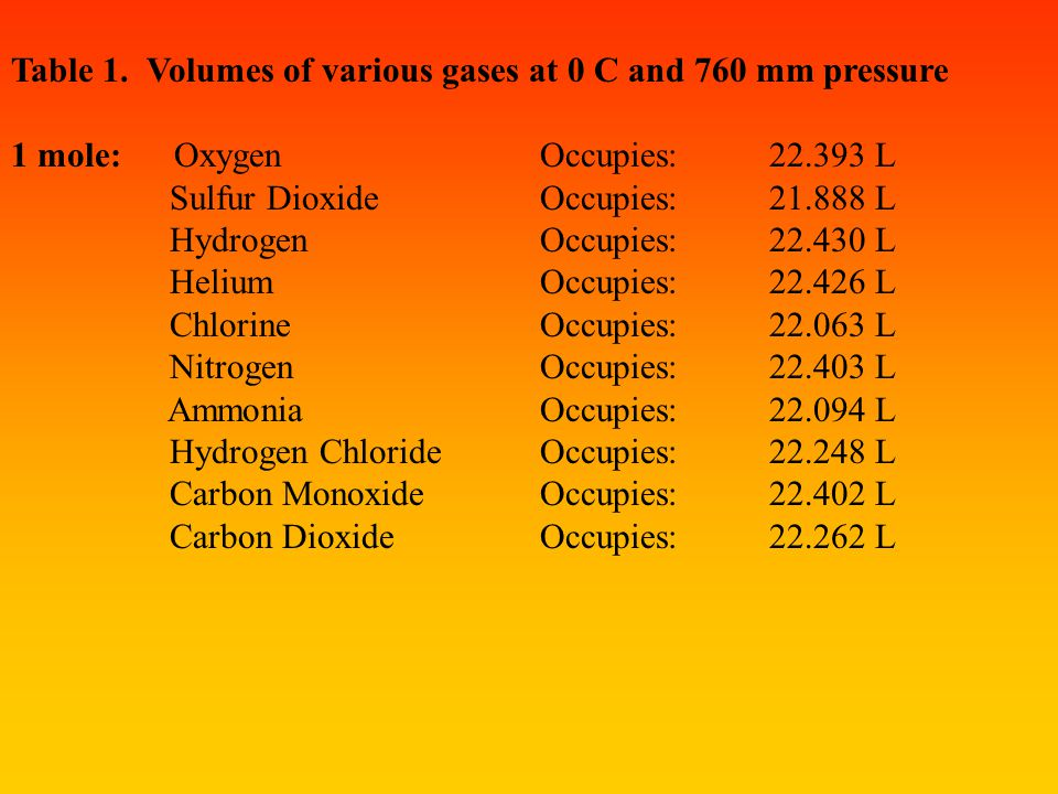 The following table supports the hypothesis by showing that one mole (6.02 x 10 23 molecules) of 11 different gases occupies approximately the same vo