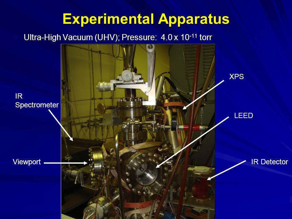 Experimental Apparatus  Ultra-High Vacuum (UHV); Pressure: 4.0 x 10 -11 torr Viewport XPS LEED IR Detector IR Spectrometer