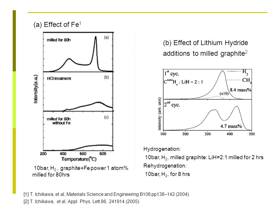 (b) Effect of Lithium Hydride additions to milled graphite 2 (a) Effect of Fe 1 [1] T. Ichikawa, et al, Materials Science and Engineering B108 pp138–1