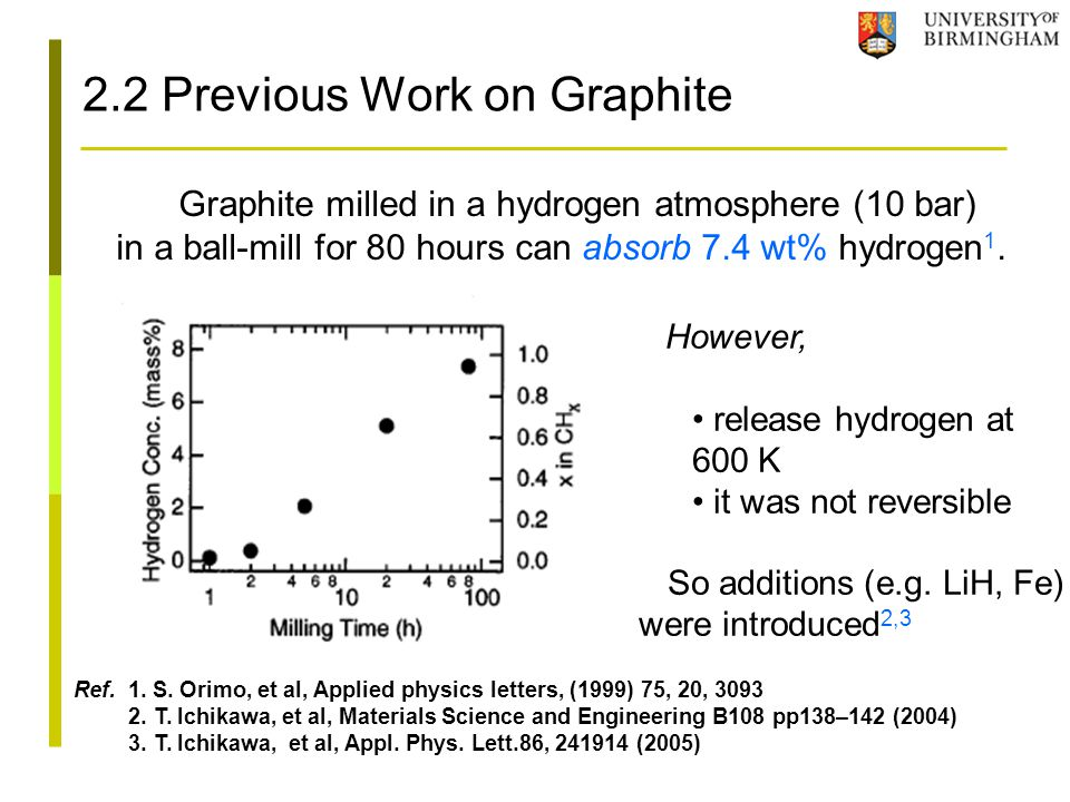 2.2 Previous Work on Graphite Graphite milled in a hydrogen atmosphere (10 bar) in a ball-mill for 80 hours can absorb 7.4 wt% hydrogen 1. Ref. 1. S.