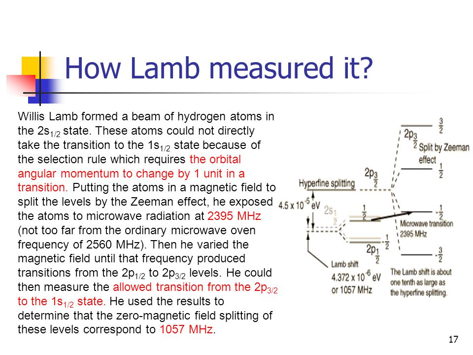 How Lamb measured it? 17 Willis Lamb formed a beam of hydrogen atoms in the 2s 1/2 state. These atoms could not directly take the transition to the 1s