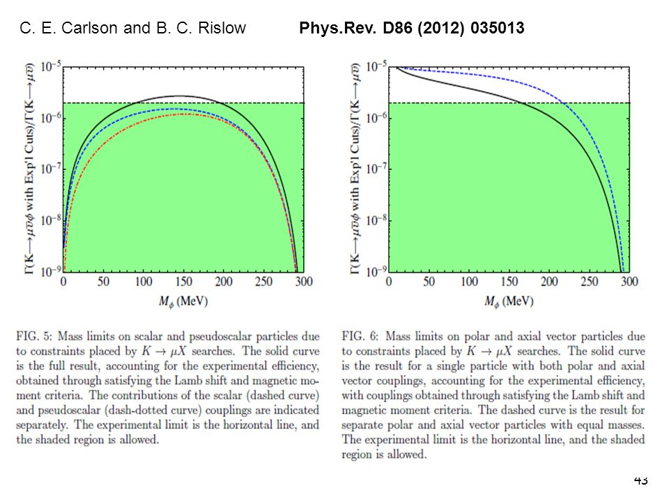 43 C. E. Carlson and B. C. Rislow Phys.Rev. D86 (2012) 035013
