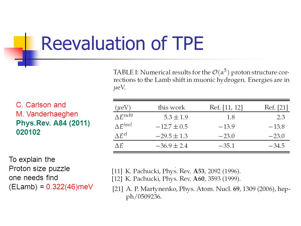 Reevaluation of TPE C. Carlson and M. Vanderhaeghen Phys.Rev. A84 (2011) 020102 To explain the Proton size puzzle one needs find (ELamb) = 0.322(46)me