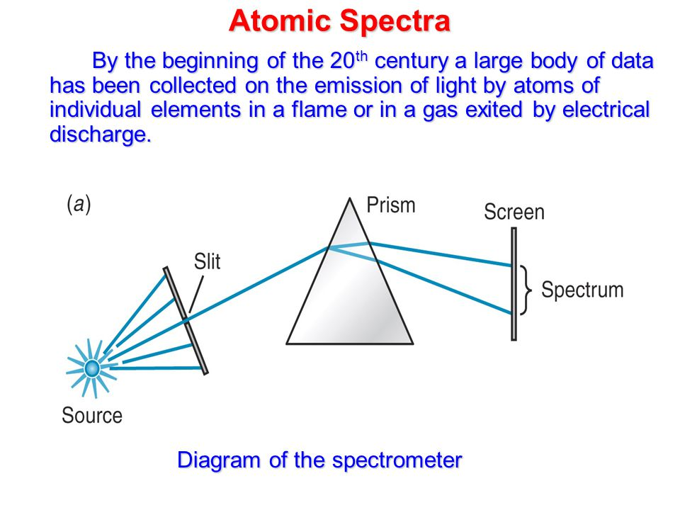 Atomic Spectra By the beginning of the 20 th century a large body of data has been collected on the emission of light by atoms of individual elements in a flame or in a gas exited by electrical discharge.