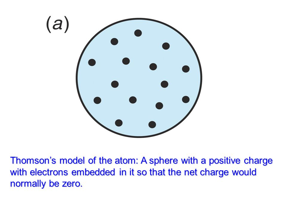 Thomson's model of the atom: A sphere with a positive charge with electrons embedded in it so that the net charge would normally be zero.