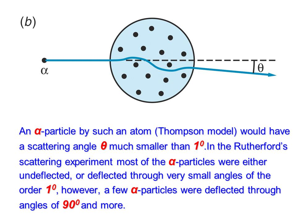 An α -particle by such an atom (Thompson model) would have a scattering angle θ much smaller than 1 0.In the Rutherford's scattering experiment most of the α -particles were either undeflected, or deflected through very small angles of the order 1 0, however, a few α -particles were deflected through angles of 90 0 and more.