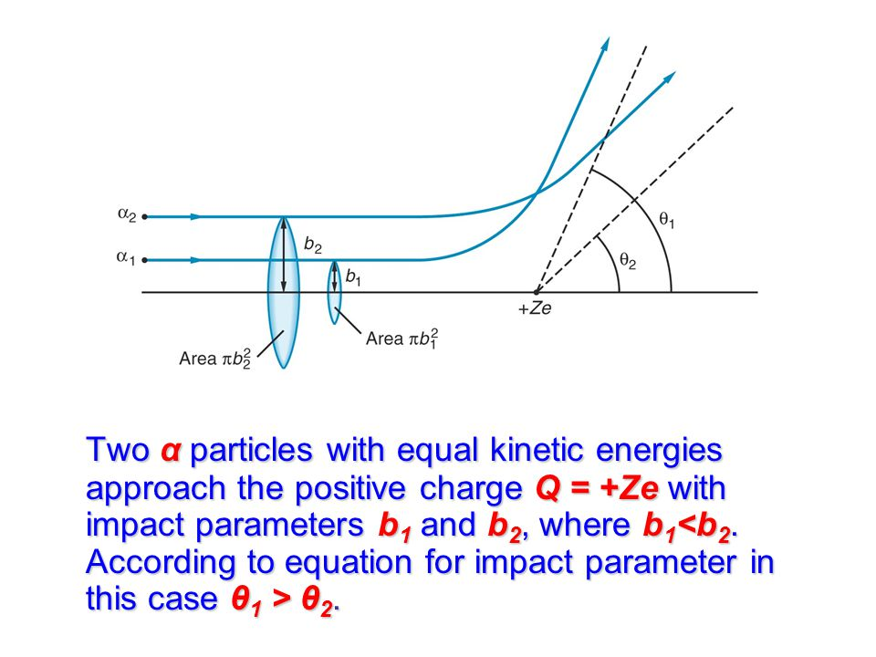 Two α particles with equal kinetic energies approach the positive charge Q = +Ze with impact parameters b 1 and b 2, where b 1 θ 2.