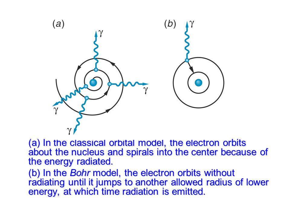 (a) In the classical orbital model, the electron orbits about the nucleus and spirals into the center because of the energy radiated.