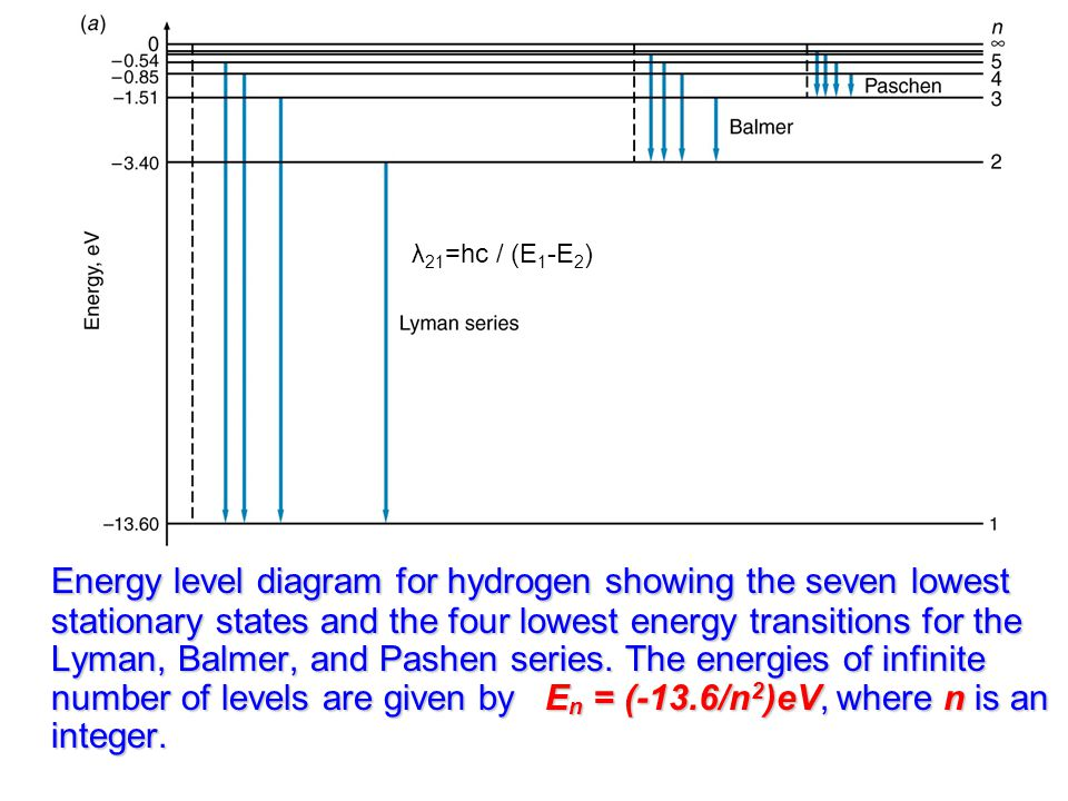 Energy level diagram for hydrogen showing the seven lowest stationary states and the four lowest energy transitions for the Lyman, Balmer, and Pashen series.