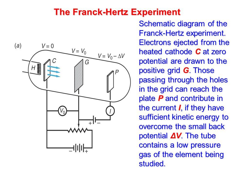 The Franck-Hertz Experiment Schematic diagram of the Franck-Hertz experiment.
