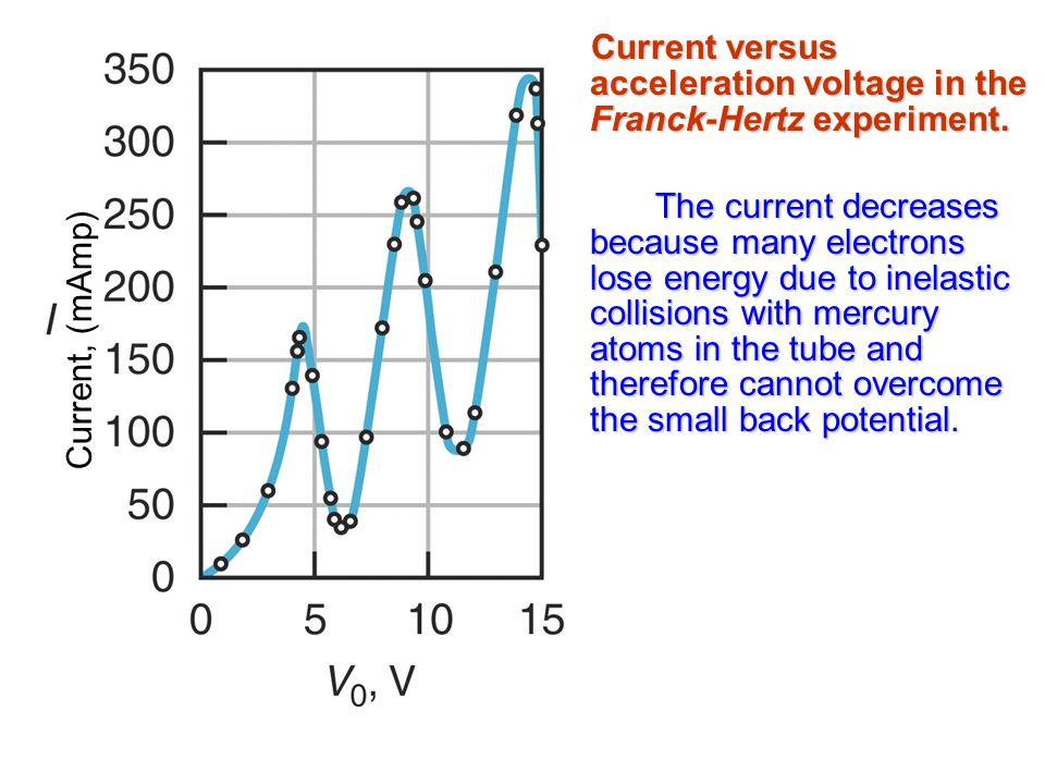 Current versus acceleration voltage in the Franck-Hertz experiment.