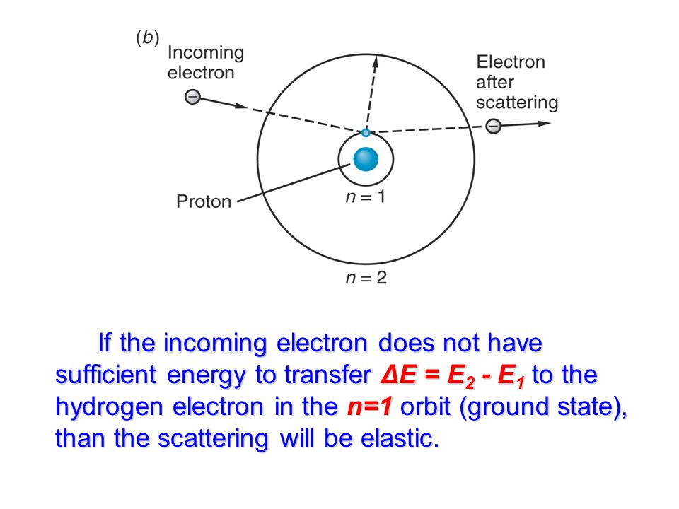 If the incoming electron does not have sufficient energy to transfer ΔE = E 2 - E 1 to the hydrogen electron in the n=1 orbit (ground state), than the scattering will be elastic.