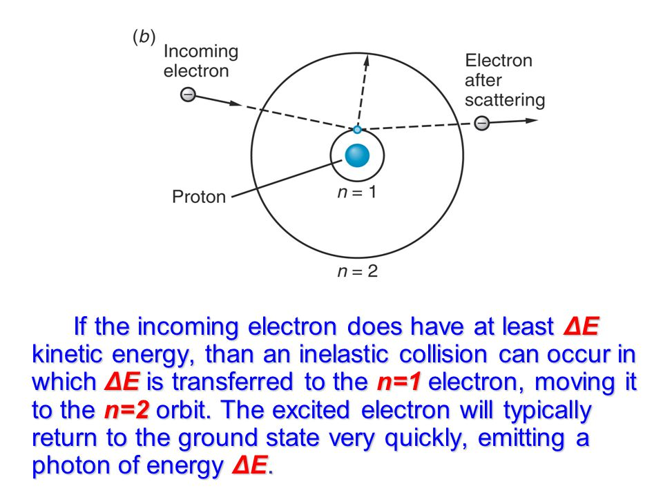 If the incoming electron does have at least ΔE kinetic energy, than an inelastic collision can occur in which ΔE is transferred to the n=1 electron, moving it to the n=2 orbit.