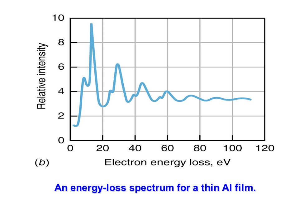 An energy-loss spectrum for a thin Al film.