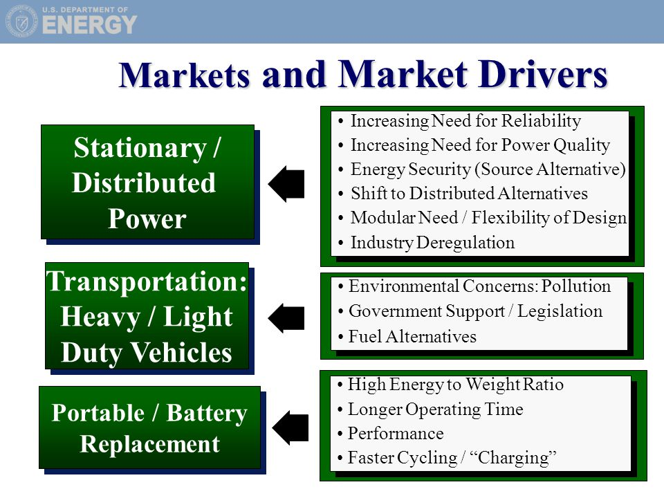 Stationary / Distributed Power Increasing Need for Reliability Increasing Need for Power Quality Energy Security (Source Alternative) Shift to Distributed Alternatives Modular Need / Flexibility of Design Industry Deregulation Increasing Need for Reliability Increasing Need for Power Quality Energy Security (Source Alternative) Shift to Distributed Alternatives Modular Need / Flexibility of Design Industry Deregulation Markets and Market Drivers Portable / Battery Replacement High Energy to Weight Ratio Longer Operating Time Performance Faster Cycling / Charging High Energy to Weight Ratio Longer Operating Time Performance Faster Cycling / Charging Transportation: Heavy / Light Duty Vehicles Environmental Concerns: Pollution Government Support / Legislation Fuel Alternatives Environmental Concerns: Pollution Government Support / Legislation Fuel Alternatives