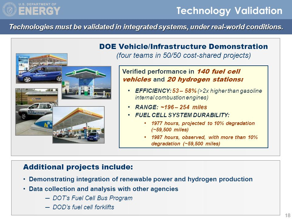 18 DOE Vehicle/Infrastructure Demonstration (four teams in 50/50 cost-shared projects) Verified performance in 140 fuel cell vehicles and 20 hydrogen stations: EFFICIENCY: 53 – 58% (>2x higher than gasoline internal combustion engines) RANGE: ~196 – 254 miles FUEL CELL SYSTEM DURABILITY: 1977 hours, projected to 10% degradation (~59,500 miles) 1987 hours, observed, with more than 10% degradation (~59,500 miles) Technology Validation Additional projects include: Demonstrating integration of renewable power and hydrogen production Data collection and analysis with other agencies ─ ─DOT's Fuel Cell Bus Program ─ ─DOD's fuel cell forklifts Technologies must be validated in integrated systems, under real-world conditions.