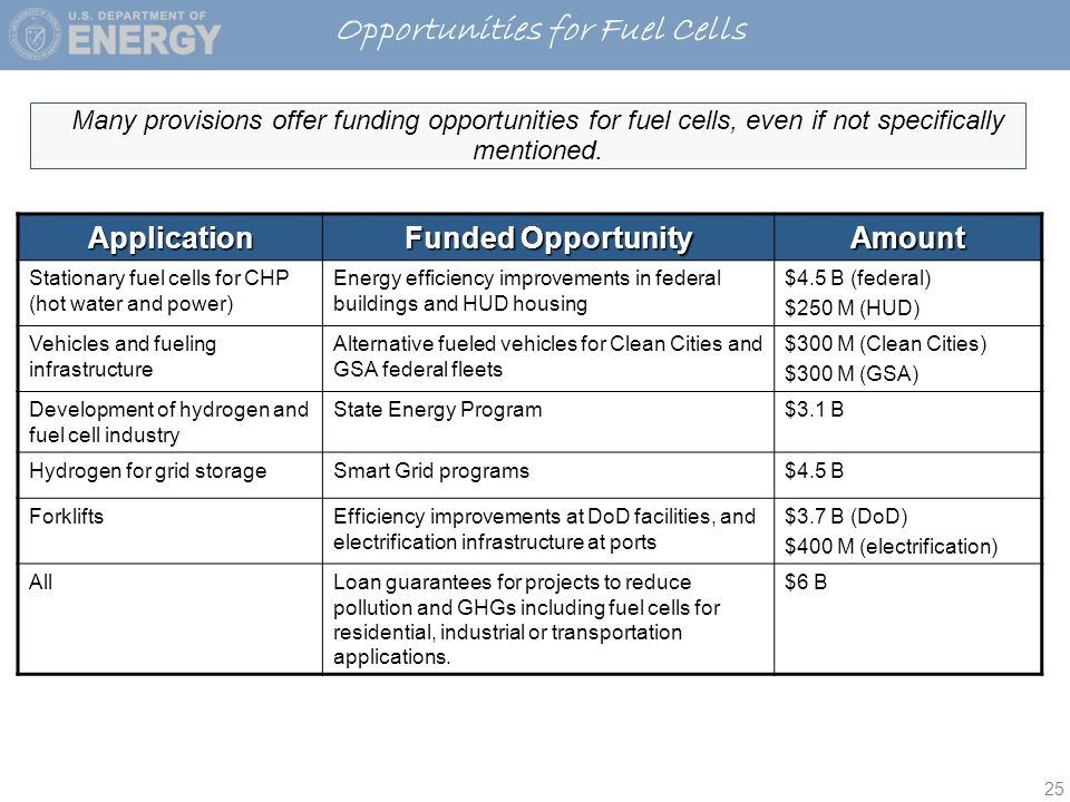 25 Many provisions offer funding opportunities for fuel cells, even if not specifically mentioned.