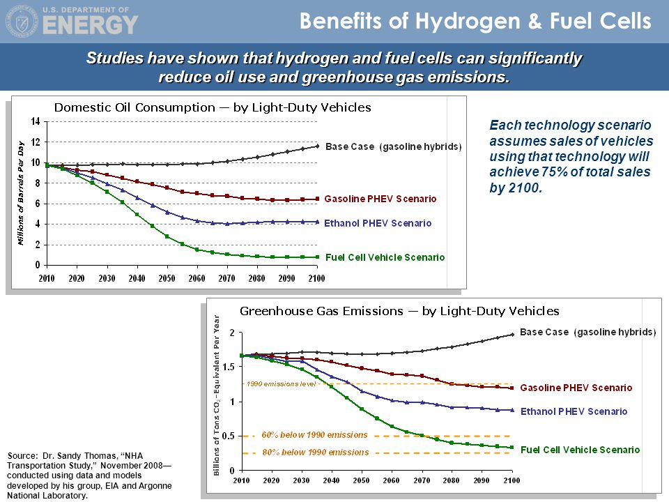 28 Benefits of Hydrogen & Fuel Cells Studies have shown that hydrogen and fuel cells can significantly reduce oil use and greenhouse gas emissions.
