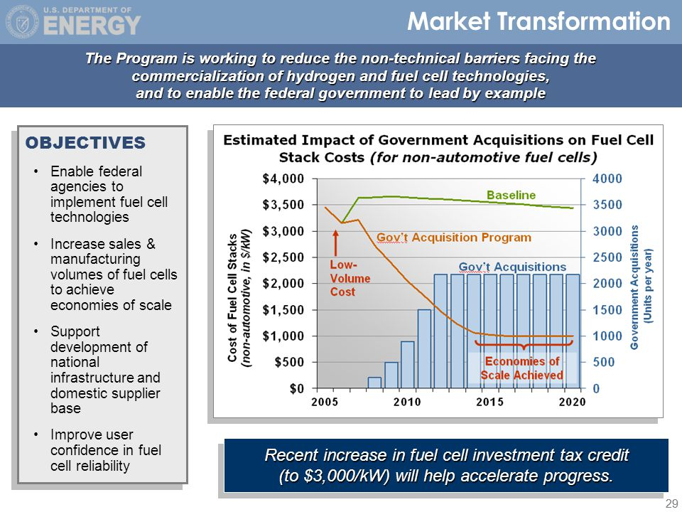 29 Market Transformation OBJECTIVES Enable federal agencies to implement fuel cell technologies Increase sales & manufacturing volumes of fuel cells to achieve economies of scale Support development of national infrastructure and domestic supplier base Improve user confidence in fuel cell reliability OBJECTIVES Enable federal agencies to implement fuel cell technologies Increase sales & manufacturing volumes of fuel cells to achieve economies of scale Support development of national infrastructure and domestic supplier base Improve user confidence in fuel cell reliability The Program is working to reduce the non-technical barriers facing the commercialization of hydrogen and fuel cell technologies, and to enable the federal government to lead by example Recent increase in fuel cell investment tax credit (to $3,000/kW) will help accelerate progress.