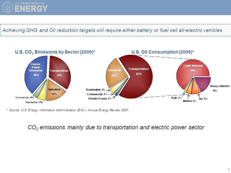 7 Achieving GHG and Oil reduction targets will require either battery or fuel cell all-electric vehicles U.S.