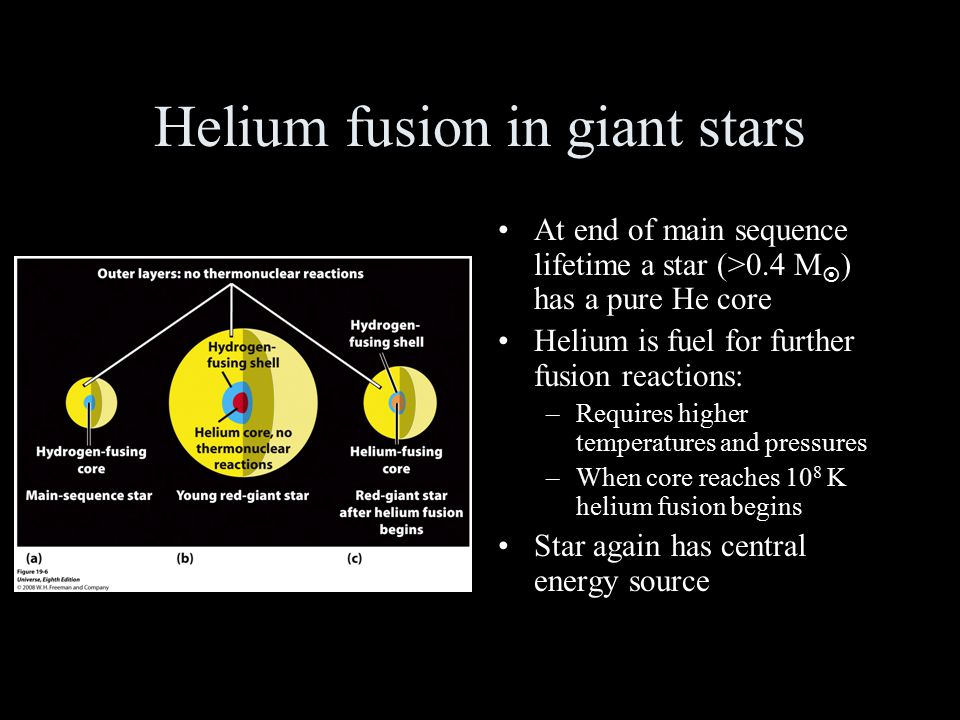 Helium fusion in giant stars At end of main sequence lifetime a star (>0.4 M  ) has a pure He core Helium is fuel for further fusion reactions: –Requ