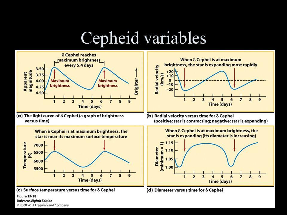 Cepheid variables