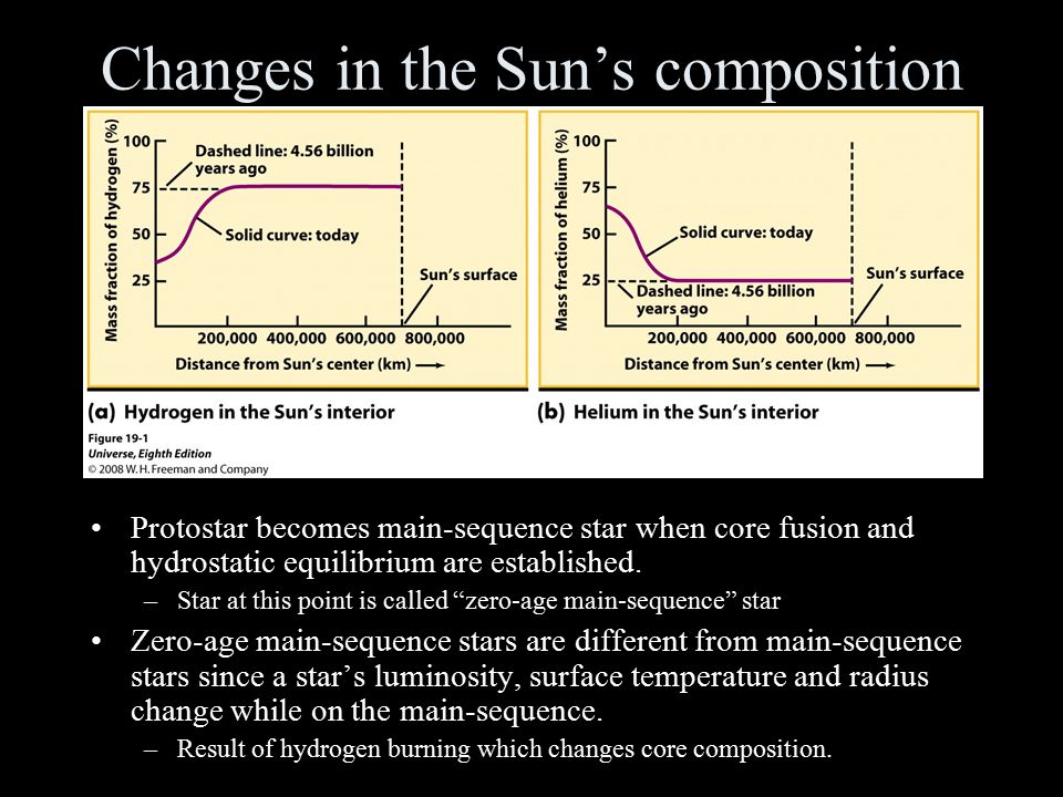 Changes in the Sun's composition Protostar becomes main-sequence star when core fusion and hydrostatic equilibrium are established. –Star at this poin