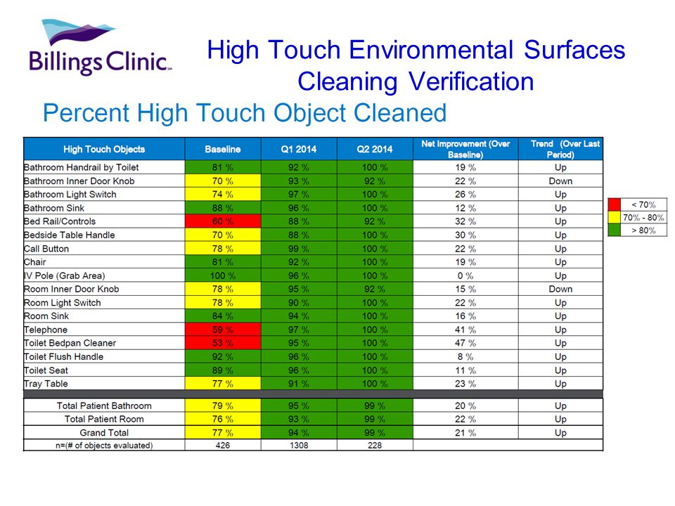 High Touch Environmental Surfaces Cleaning Verification