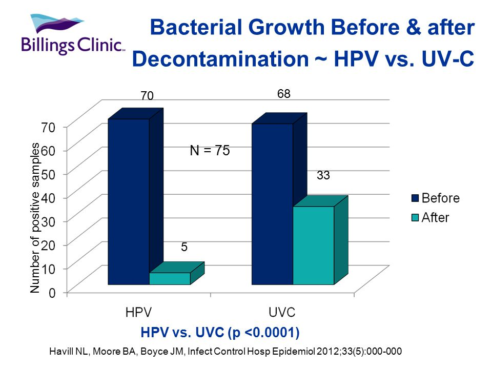 Bacterial Growth Before & after Decontamination ~ HPV vs.