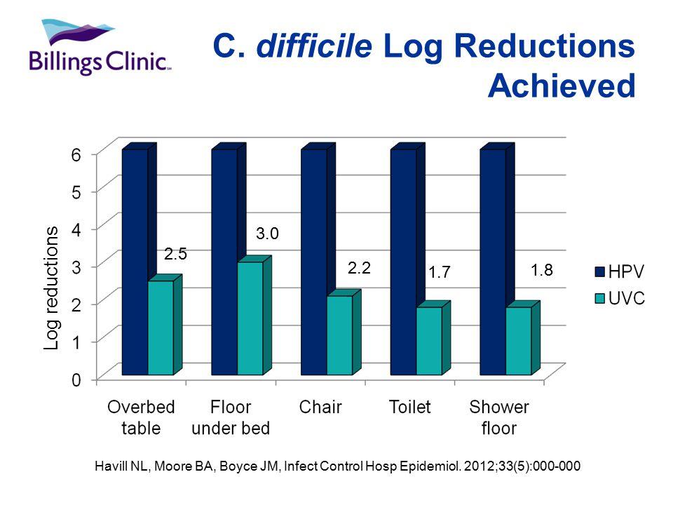 C. difficile Log Reductions Achieved Log reductions 2.5 3.0 2.2 1.7 1.8 Havill NL, Moore BA, Boyce JM, Infect Control Hosp Epidemiol. 2012;33(5):000-0