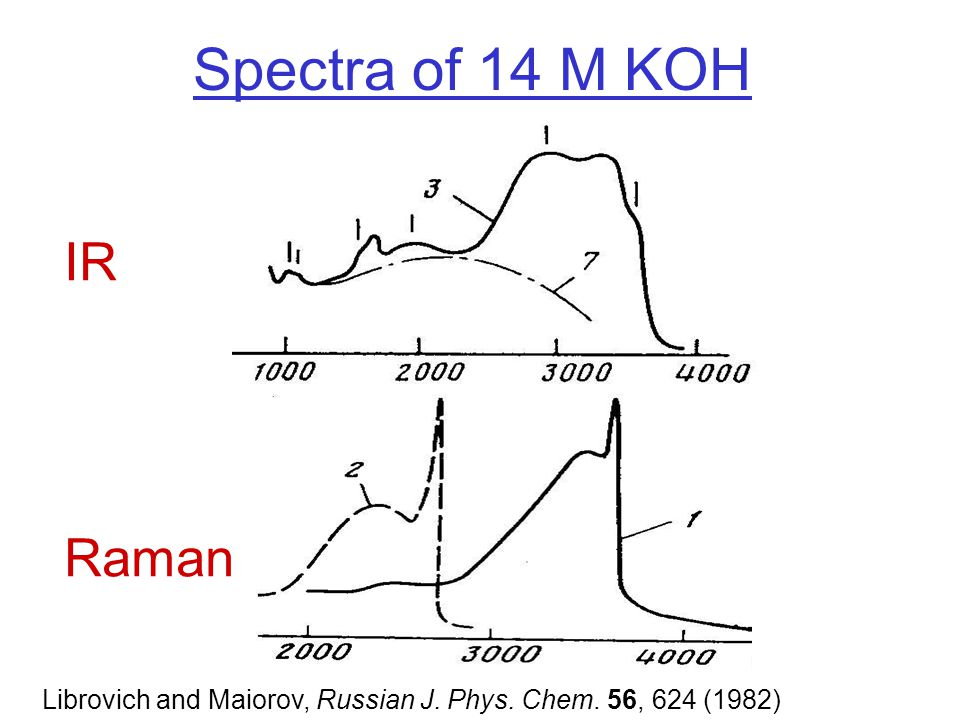 Spectra of 14 M KOH IR Raman Librovich and Maiorov, Russian J. Phys. Chem. 56, 624 (1982)