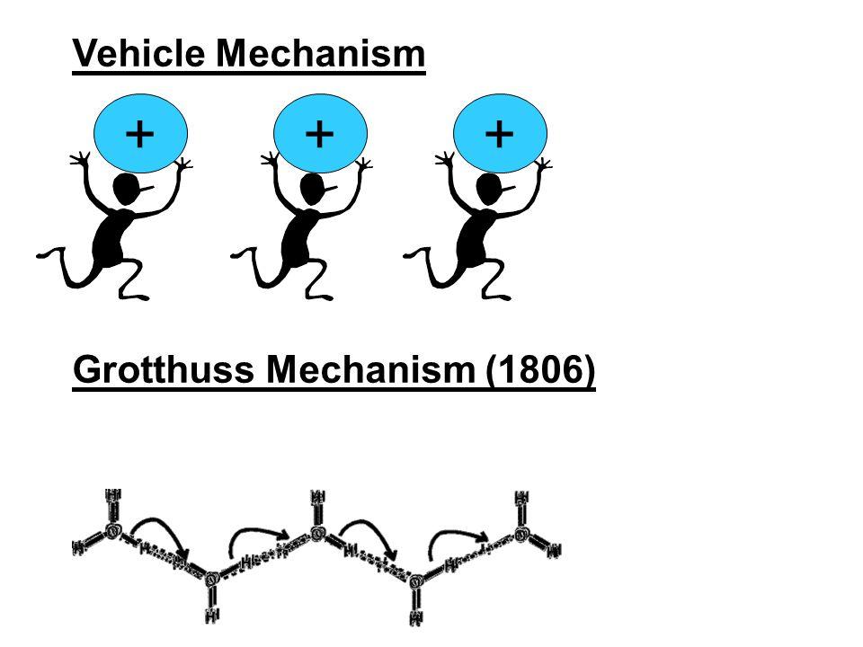 +++ Grotthuss Mechanism (1806) Vehicle Mechanism